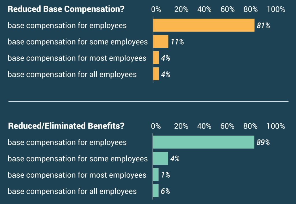 81 percent of respondents say their companies have not cut base pay during the pandemic; 11 percent say they have cut pay for only some employees, and another 4 percent have cut pay for most employees. Only 4 percent say their companies have reduced base pay for all employees. Similarly, 89 percent say their companies have not reduced or eliminated employee benefits in response to the pandemic, while 11 percent say they have reduced or eliminated benefits for only some employees. Another 1 percent have reduced or eliminated benefits for most employees, and 6 percent say their companies have reduced or eliminated benefits for all employees.